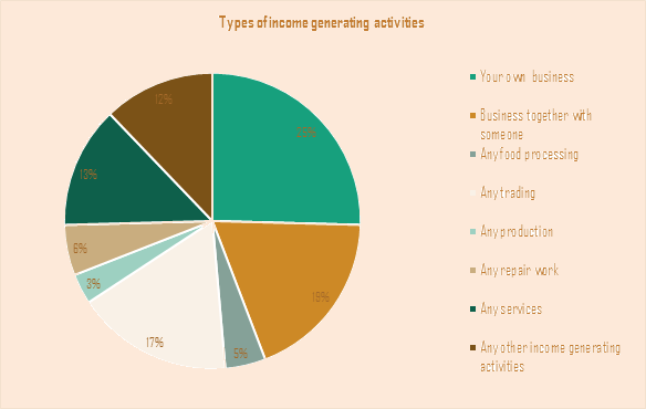 Income activities
